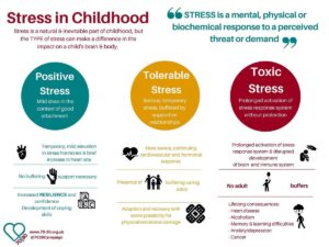 Stress In Childhood Graphic